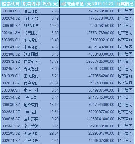 地下管网概念股票一览表