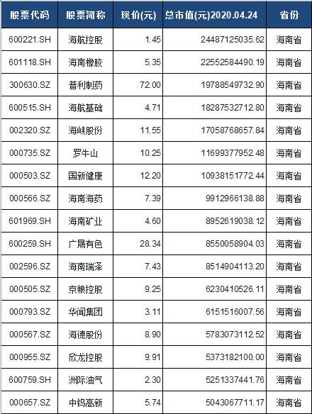 海南板块股票一览表