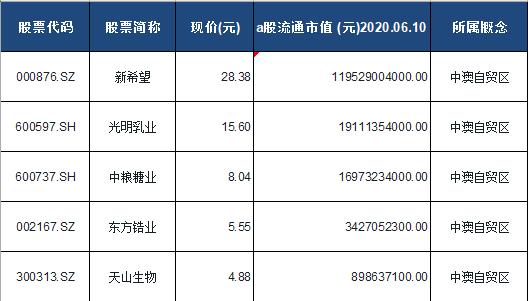 中澳自贸区概念股票一览表