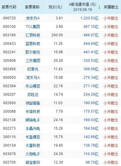 小米概念股票一览表