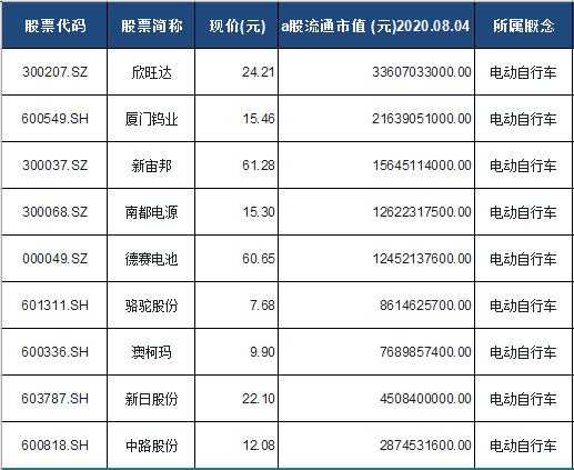 电动自行车概念股票一览表