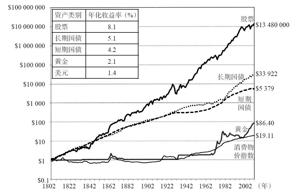 股票收益对比图