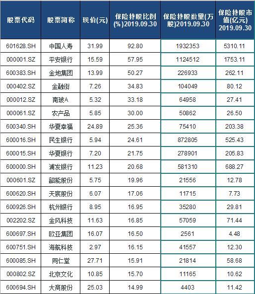 2020保险重仓股票名单排行榜
