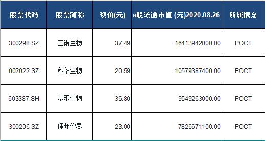 POCT概念股票一览表