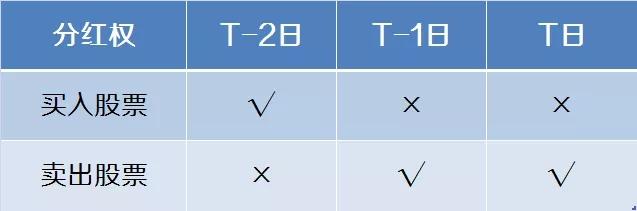 港股通交易规则(详解)