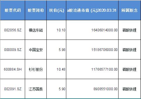 磷酸铁锂概念股票一览表