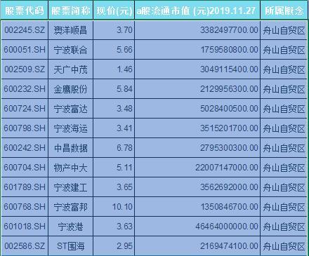 舟山自贸区概念股票一览表