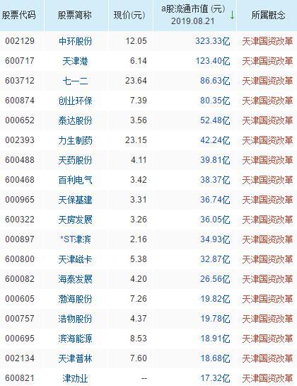 天津国资改革概念龙头股票