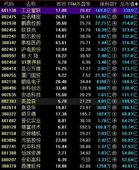台湾概念龙头股票
