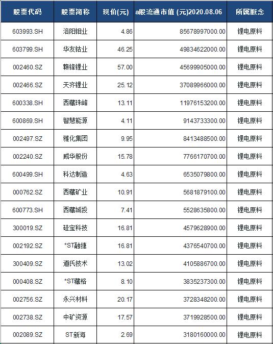 锂电原料概念股票一览表
