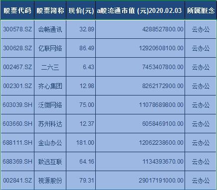 云办公概念股票一览表