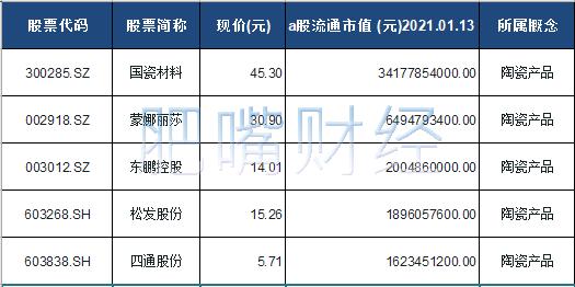 陶瓷产品概念股票一览表