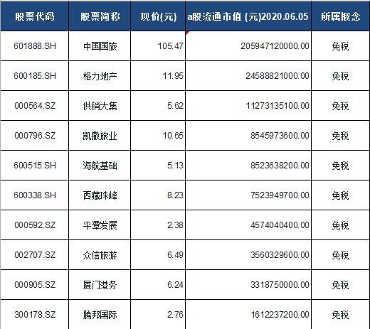 免税概念股票一览表