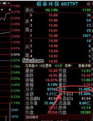 股票换手率是什么意思?