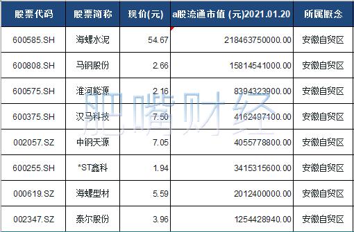 安徽自贸区概念股票一览表