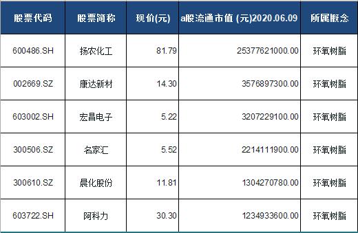 环氧树脂概念股票一览表