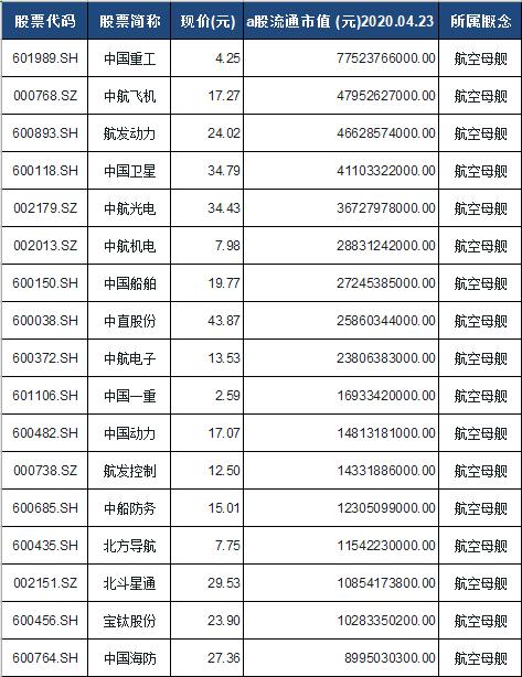 航空母舰概念股票一览表