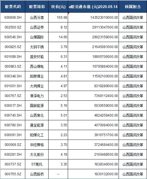 山西国资改革概念股票一览表