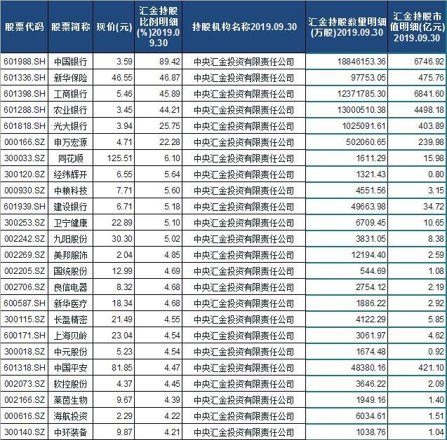 2020中央汇金公司持股股票名单排行榜