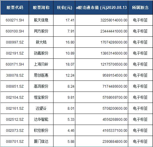 电子标签概念股票一览表