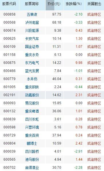 成渝特区概念股票一览表