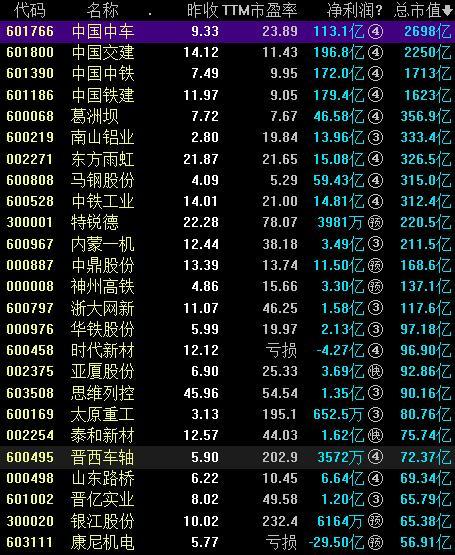 轨道交通概念股票一览表
