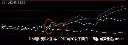 dmi指标的详细运用图解
