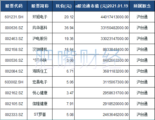 沪台通概念股票一览表