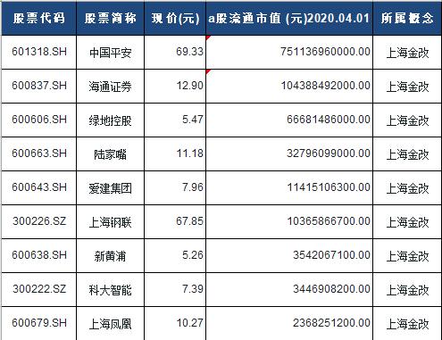 上海金改概念股票一览表