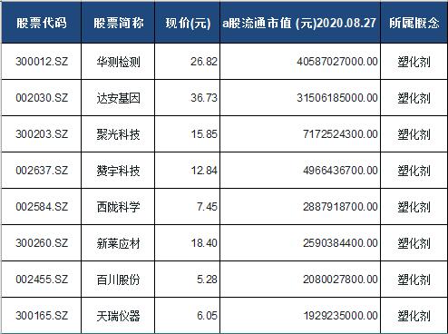 塑化剂概念股票一览表