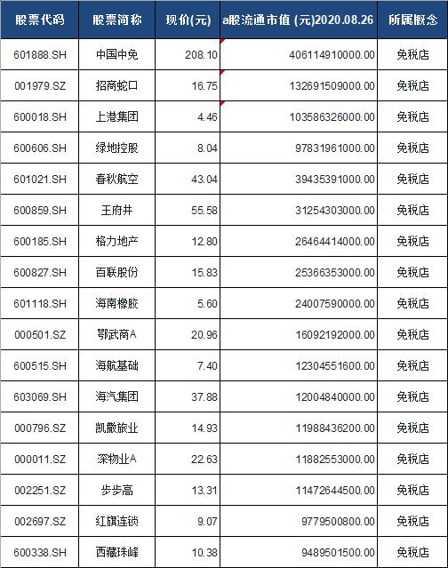 免税店概念股票一览表