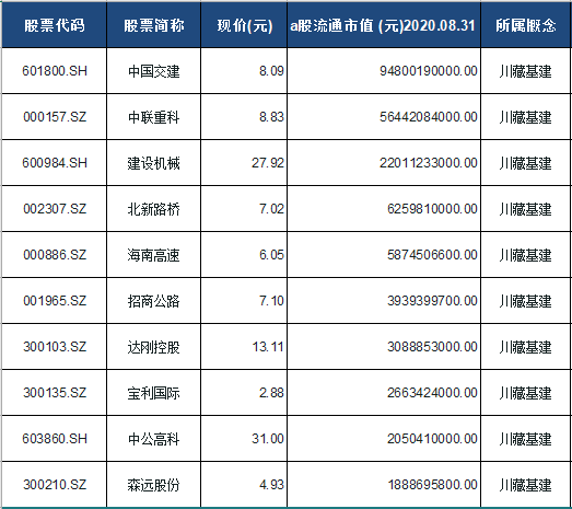 川藏基建概念股票一览表