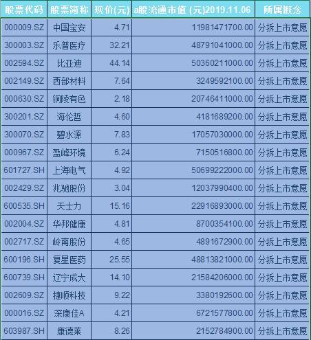 分拆上市意愿概念股票一览表