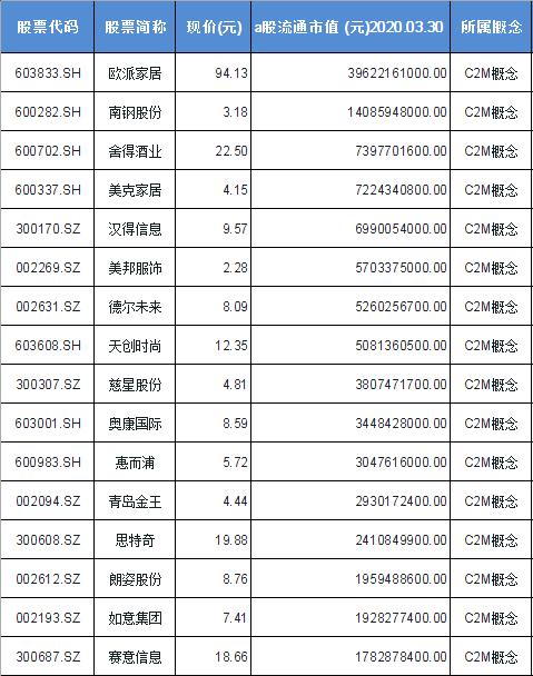 C2M概念股票一览表