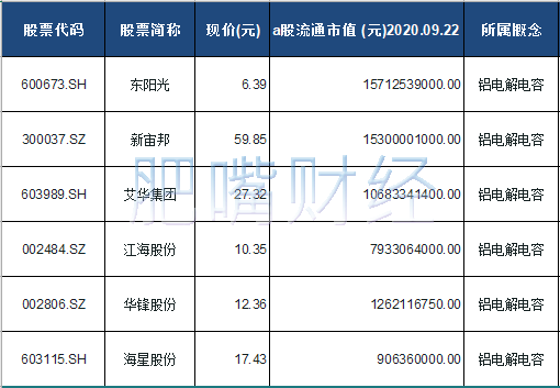 铝电解电容概念股票一览表