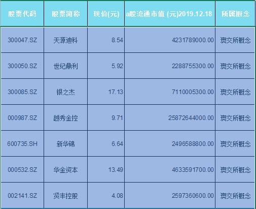 澳交所概念股票一览表