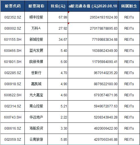 REITs概念股票一览表