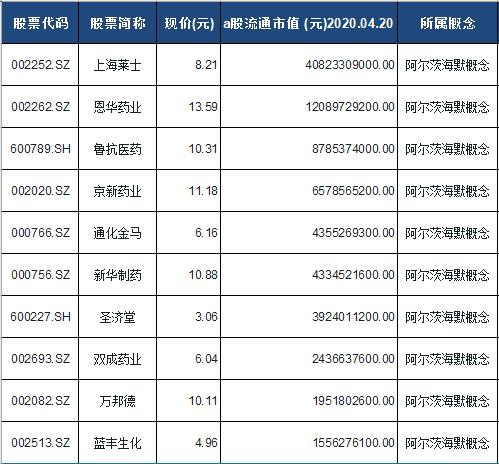 阿尔茨海默概念股票一览表