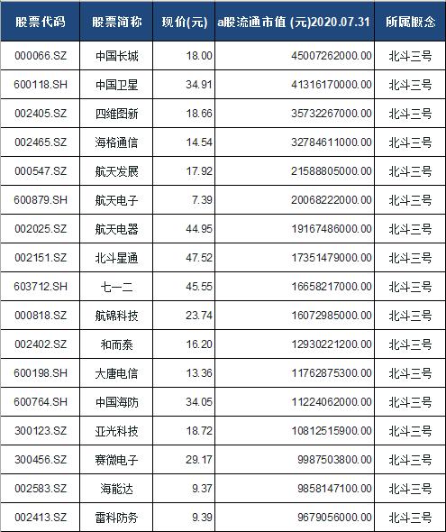 北斗三号概念股票一览表